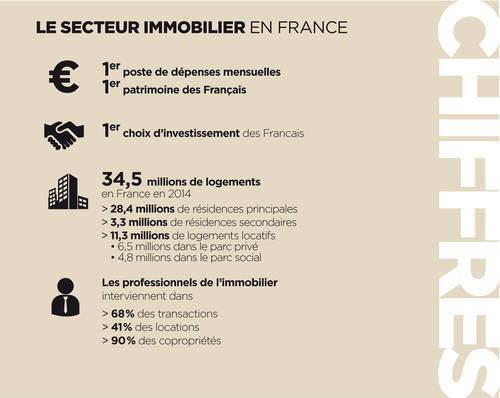 La fnaim for Chambre fnaim 13