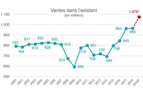 Marché immobilier : bilan 2019 / tendances 2020 - fnaim.fr